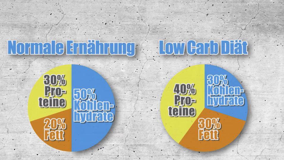 Abnehmen mit Low Carb: Das bringt die Diät und so setzt du sie um