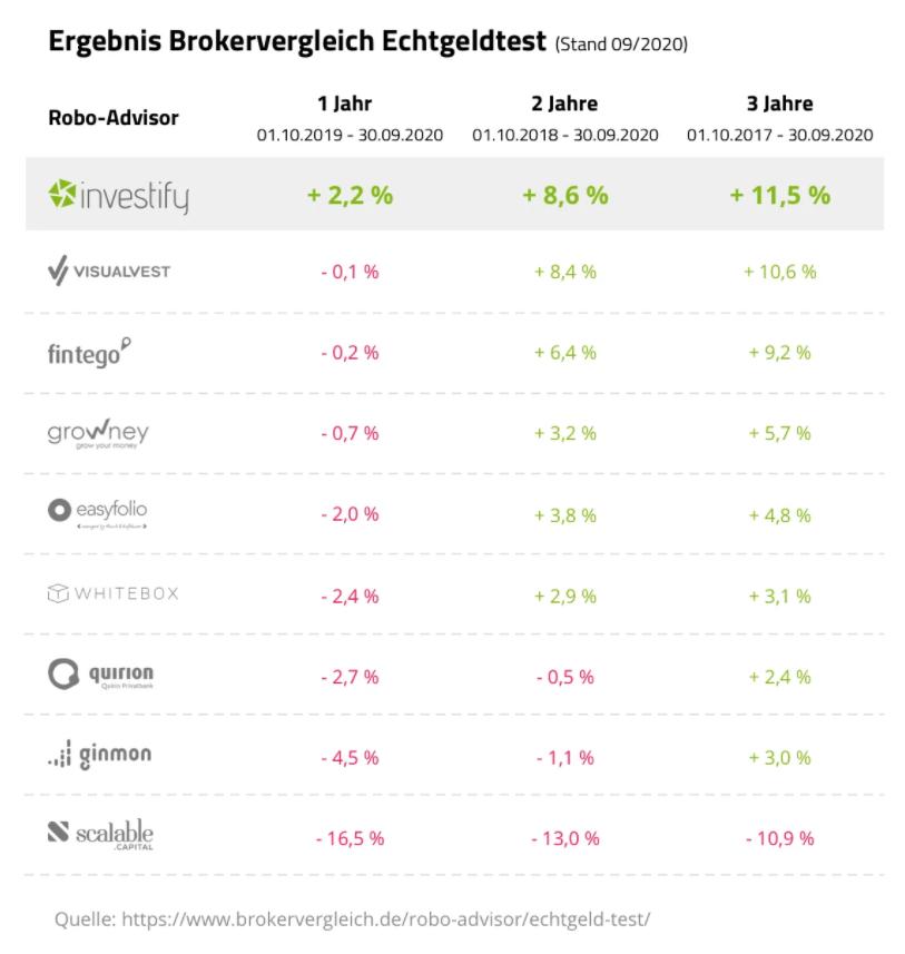 investify Brokervergleich