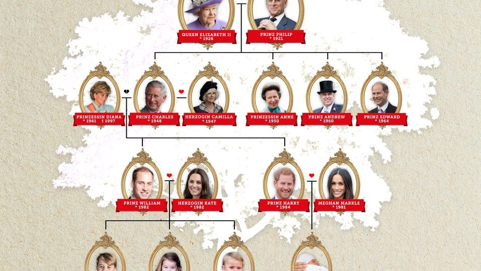Stammbaum Royals